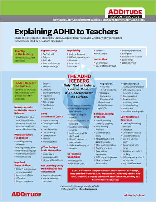 explaining adhd to teachers back to school resource adhd is more complex and nuanced than most people realize its symptoms be mild moderate or severe more often than not it coexists other